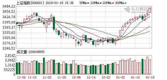 科德投资:A股市场空间再次打开
