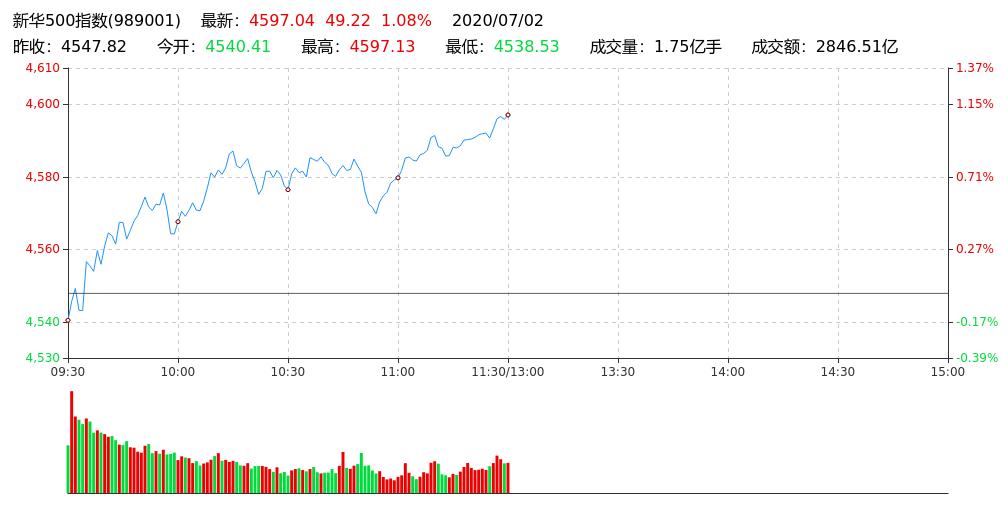 新华500指数午盘报4597.04点 涨1.08%