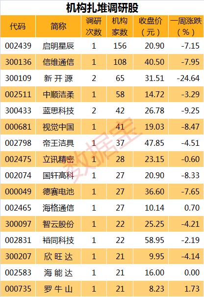 百家机构调研股新年首现