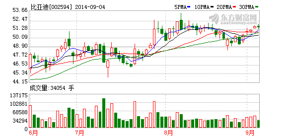 比亚迪(002594)合资成立的广州广汽比亚迪新能源客车有限公高清图片