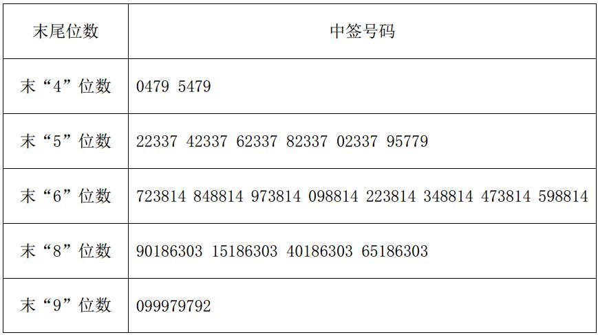 华测导航中签号结果出炉 中签号码共有53640 个
