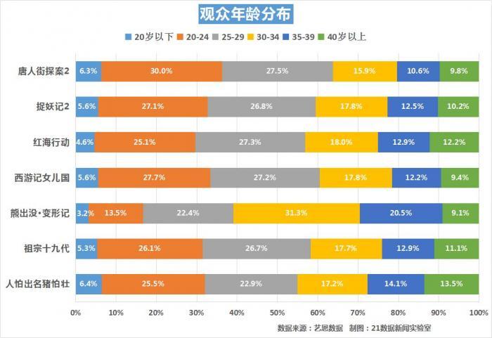 春节电影票房超50亿元,你贡献了多少?各城市排