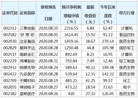183家中小板公司公布前三季业绩预告 72股预增