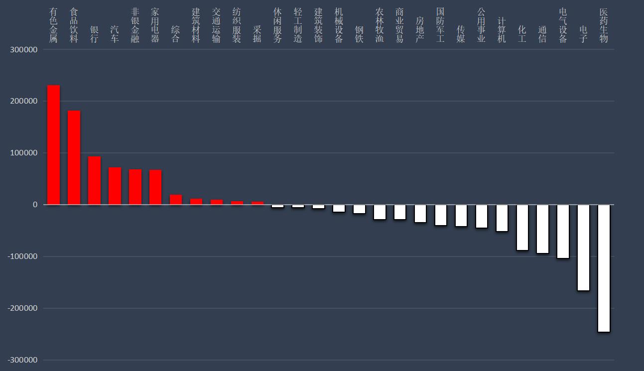 A股市场主力资金净流出21.48亿元 山东黄金净流入额居首