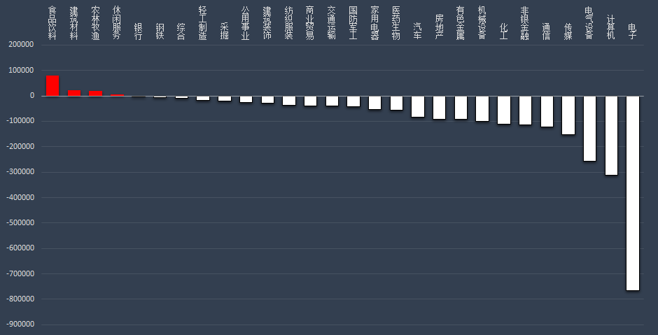 5月7日沪深两市主力资金净流出246.24亿元 五粮液主力资金净流入3.92亿元