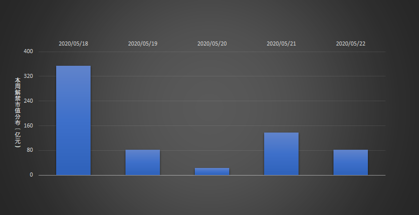下周A股市场限售股解禁规模约680.68亿元 较本周环比下降0.26%