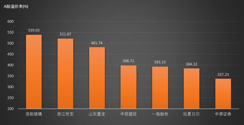 5月19日AH股溢价指数跌逾一个百分点至125.8点 共有13家公司溢价率超200%