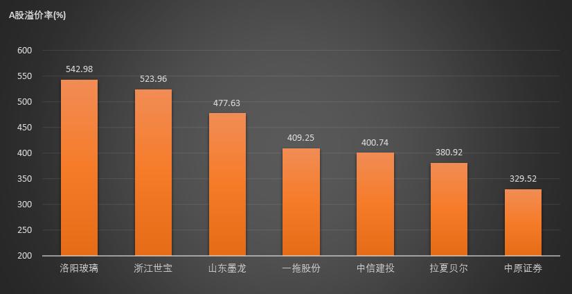 5月20日AH股溢价指数收报125.87点 较昨日微涨0.06%