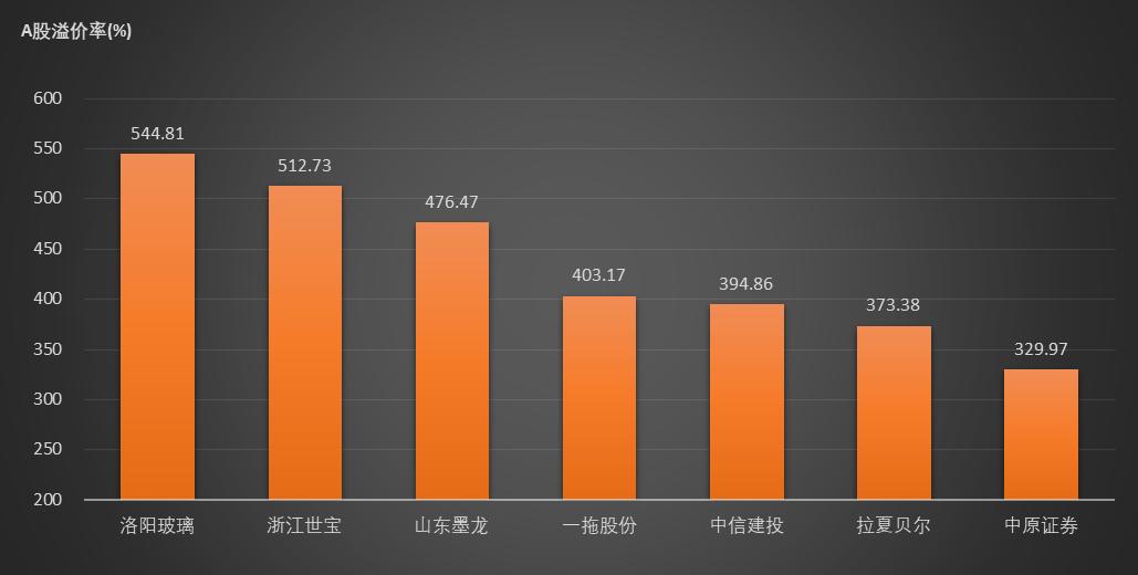 5月21日十二家公司AH溢价率超过200% 浙江世宝以512.73%溢价率位居次席
