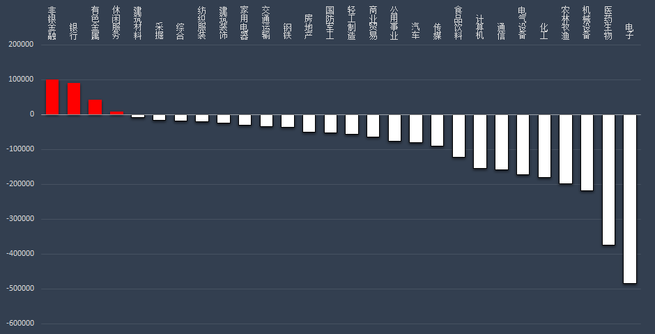 5月28日A股市场主力资金净流出248.43亿元 新产业净流入达7.08亿元