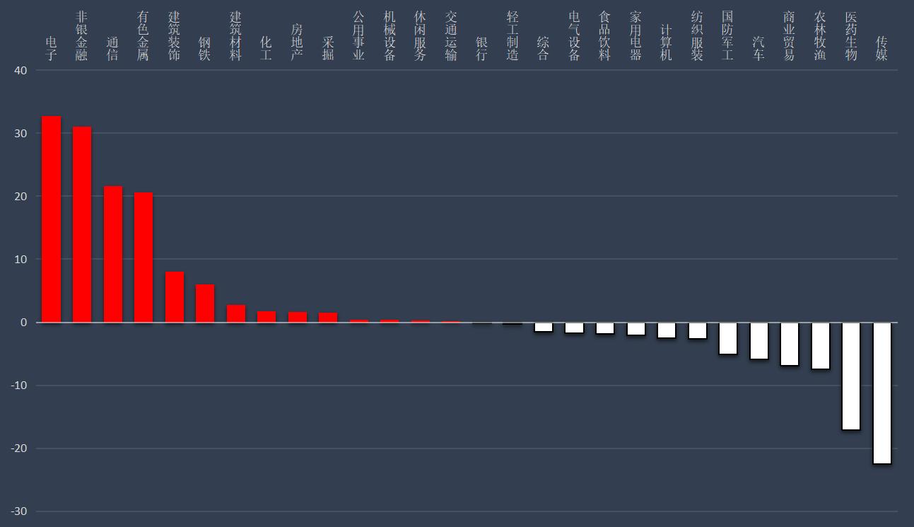 A股市场主力资金净流入56.12亿元 中泰证券净流入额居首