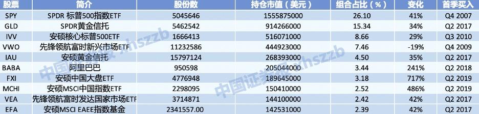 """""""桥水基金二季度大手笔加仓中国"""