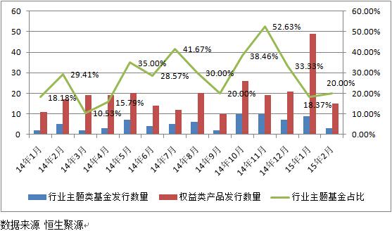 数米基金:论行业主题基金呼兴企_基金看市