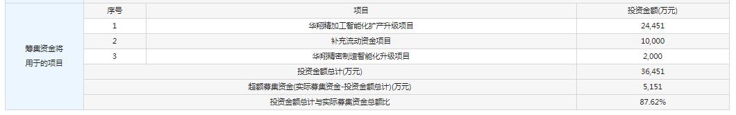 9月2日新股提示:华翔股份申购 莱伯泰科等上市 森麒麟等公布中签率
