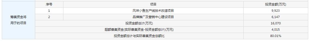 9月3日新股提示:华文食品等申购 奥来德等上市 森麒麟等中签号出炉 华翔股份公布中签率