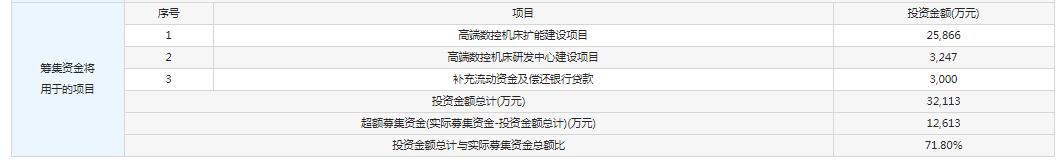 浙海德曼今日申购 顶格申购需配市值3.5万元