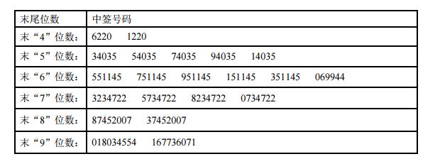 新股扬帆新材中签号查询 300637中签号有多少?
