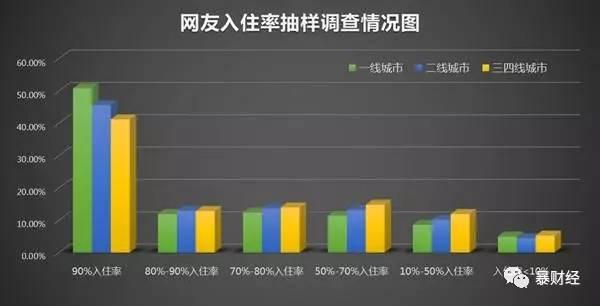 楼市最大的悬案:中国房产空置率有多高?