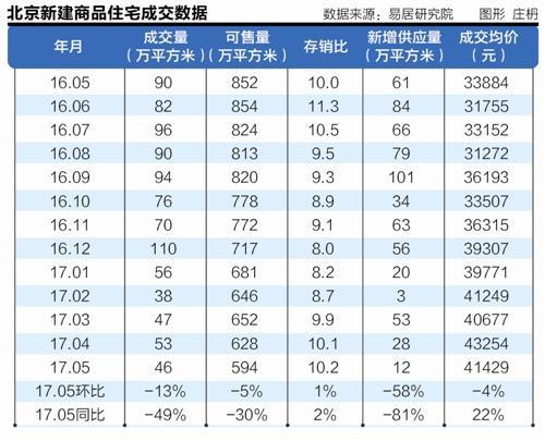 调控效应持续发酵 北京楼市5月量价齐缩