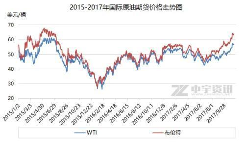 国际油价涨至近2年高位 国内今或迎年内最大涨