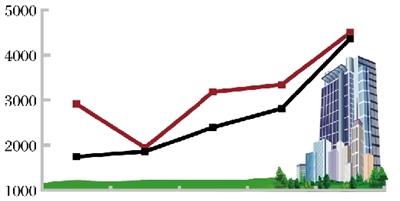 北京二手房诚交量同比大涨120%