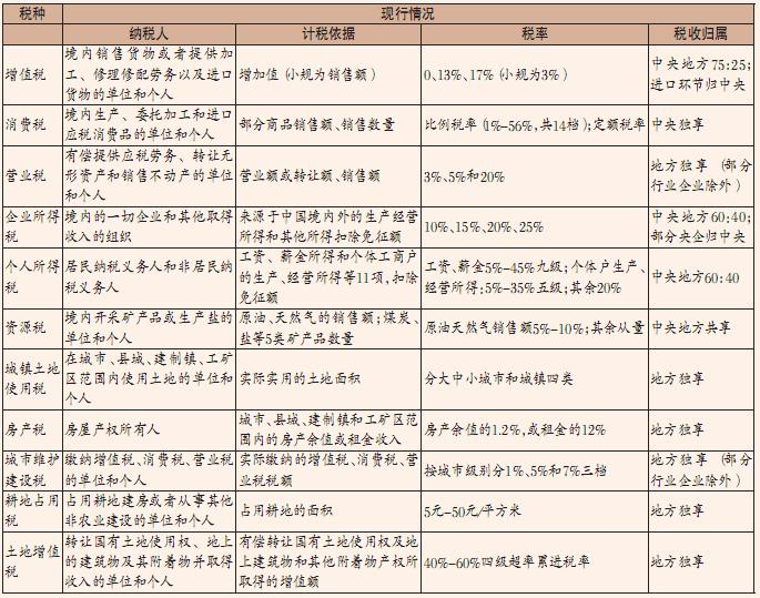 【2016年税制改革方案】