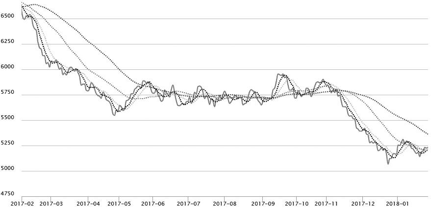 图为国内24度棕榈油(全国平均)价格